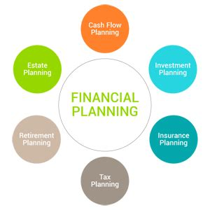 Why do investors want to see a business plan